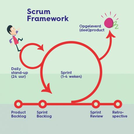 ASG_alg-Scrum Framework