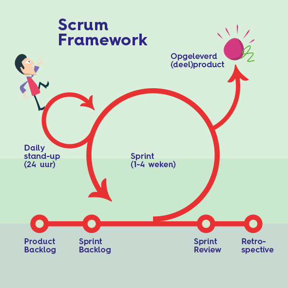 agile software development framework scrum Learn the fundamentals of agile for software developers explore popular agile approaches, including scrum, extreme programming, and kanban.