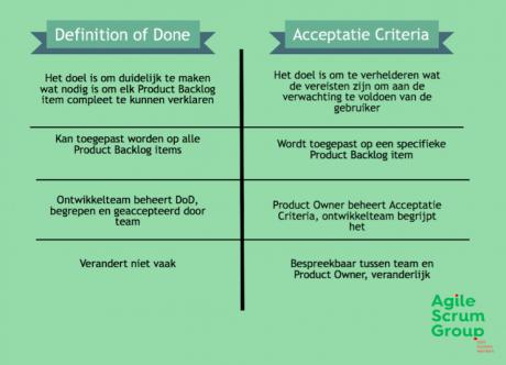 Definition-of-Done-Acceptatie-Criteria-740x534