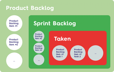 Product-vs-Sprint-Backlog